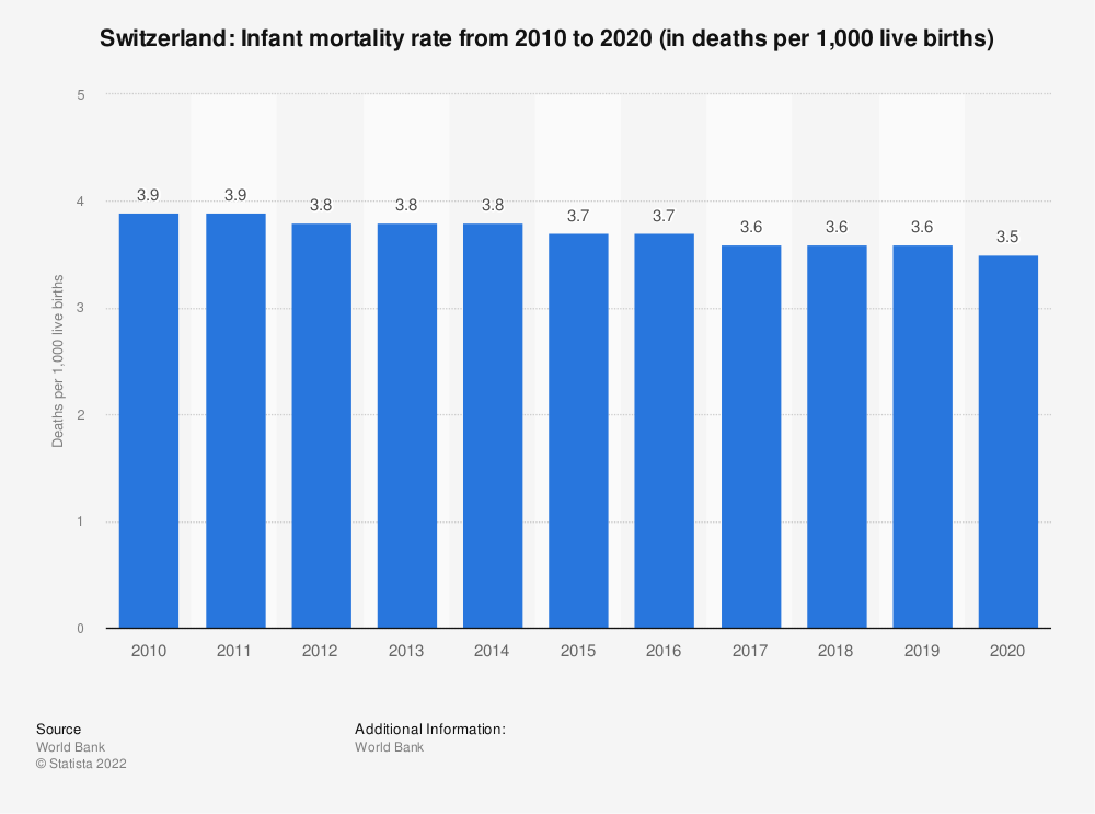 Statistic: Switzerland: Infant mortality rate from 2007 to 2017 (in deaths per 1,000 live births) | Statista