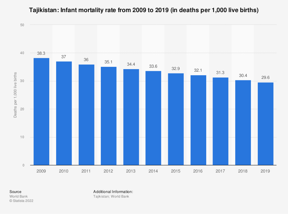 Statistic: Tajikistan: Infant mortality rate from 2007 to 2017 (in deaths per 1,000 live births) | Statista