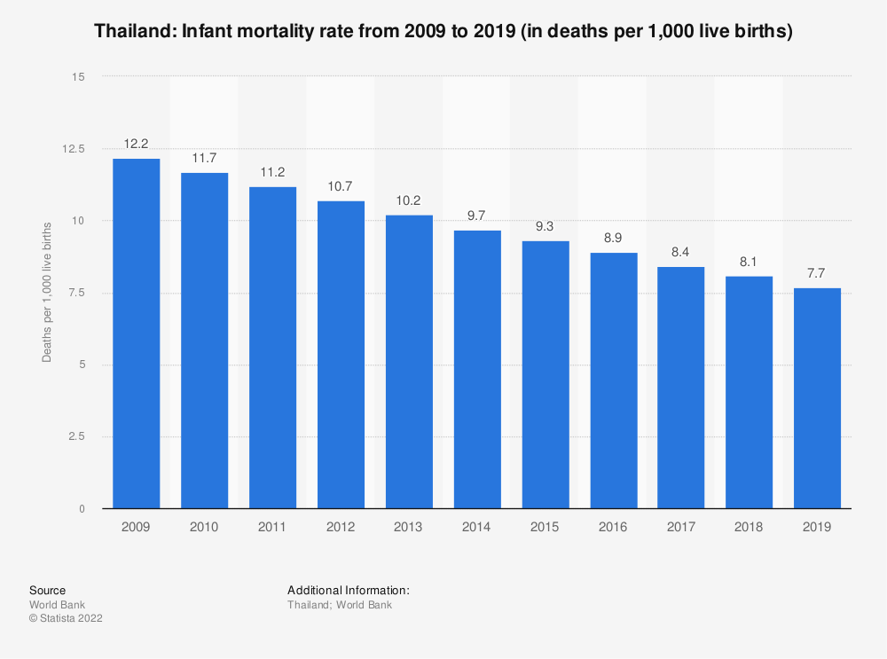 Statistic: Thailand: Infant mortality rate from 2007 to 2017 (in deaths per 1,000 live births) | Statista