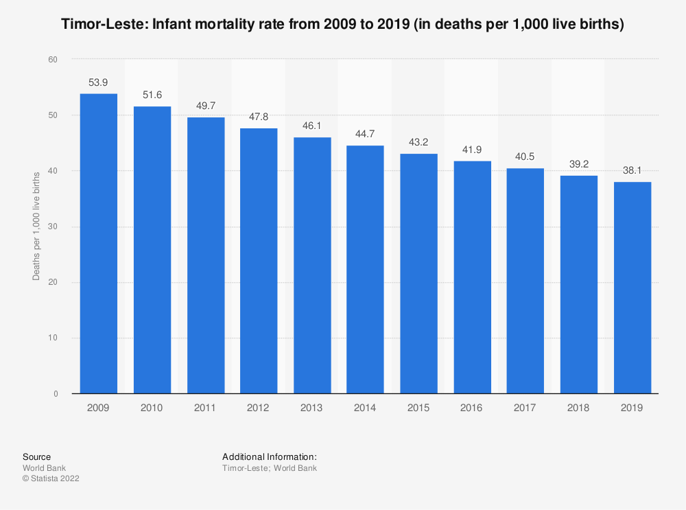 Statistic: Timor-Leste: Infant mortality rate from 2008 to 2018 (in deaths per 1,000 live births) | Statista