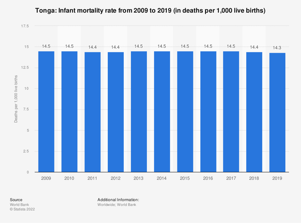 Statistic: Tonga: Infant mortality rate from 2008 to 2018 (in deaths per 1,000 live births) | Statista