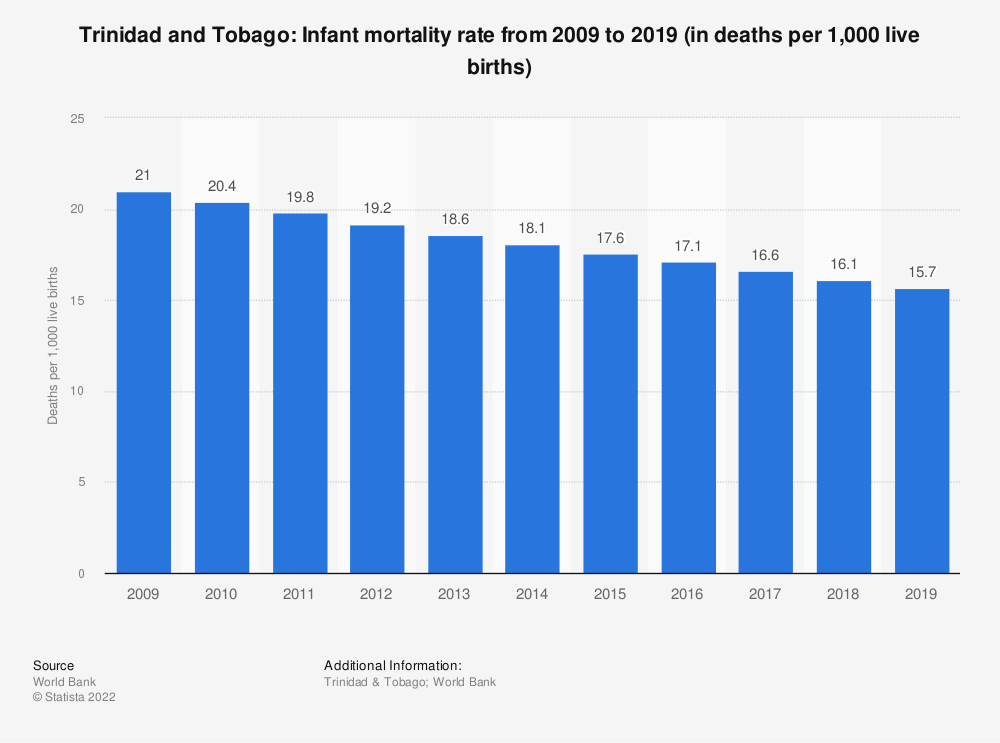 Statistic: Trinidad and Tobago: Infant mortality rate from 2007 to 2017 (in deaths per 1,000 live births) | Statista