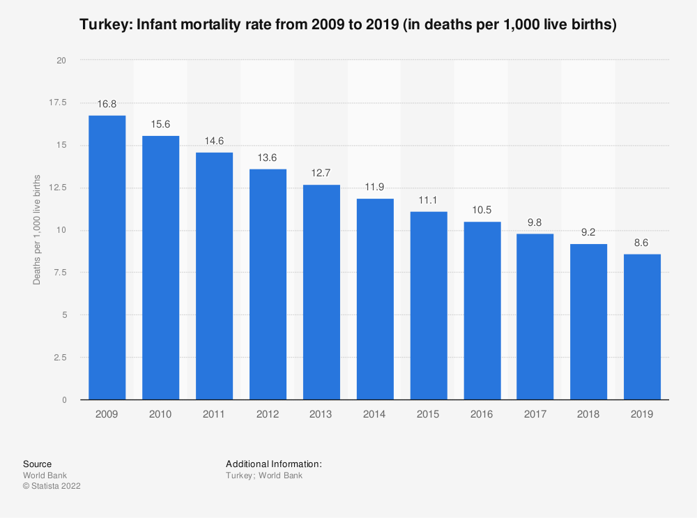 Statistic: Turkey: Infant mortality rate from 2007 to 2017 (in deaths per 1,000 live births) | Statista
