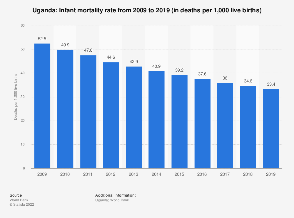 Statistic: Uganda: Infant mortality rate from 2008 to 2018 (in deaths per 1,000 live births) | Statista