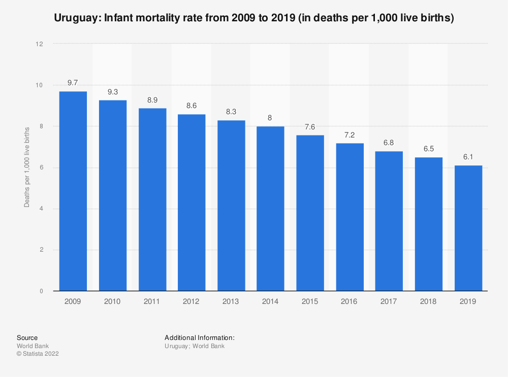 Statistic: Uruguay: Infant mortality rate from 2007 to 2017 (in deaths per 1,000 live births) | Statista