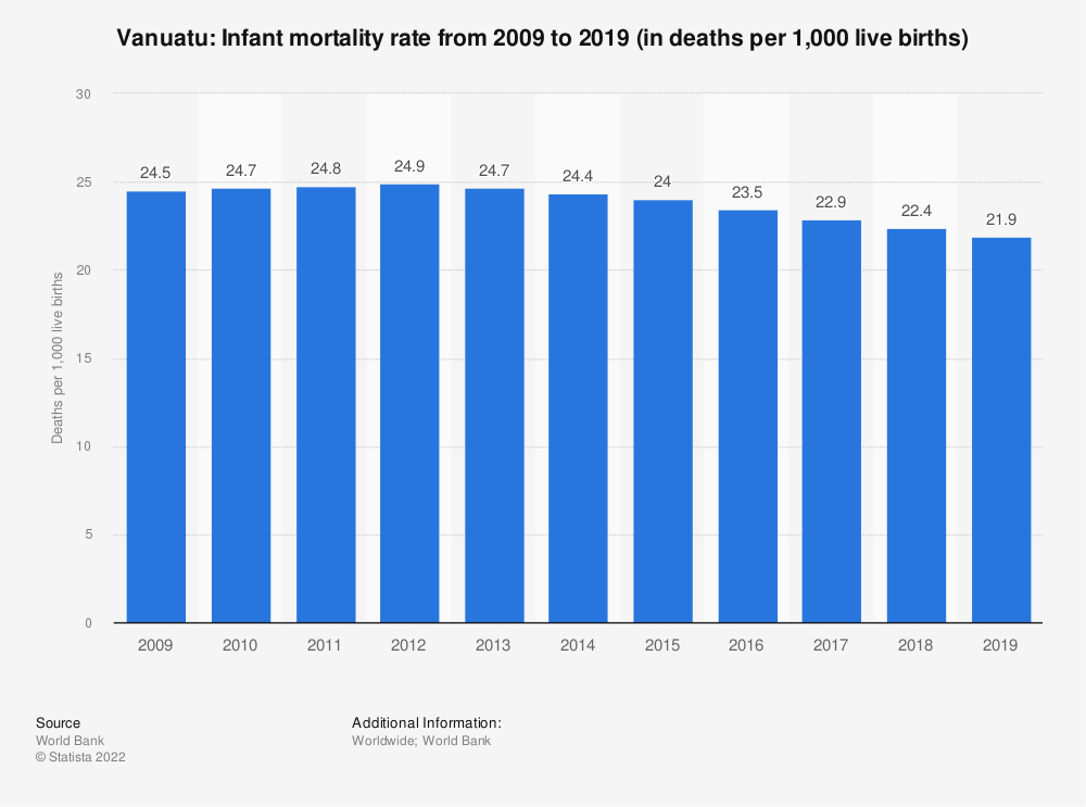 Statistic: Vanuatu: Infant mortality rate from 2007 to 2017 (in deaths per 1,000 live births) | Statista