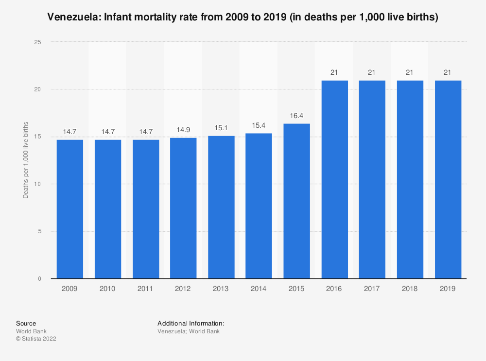 Statistic: Venezuela: Infant mortality rate from 2009 to 2019 (in deaths per 1,000 live births) | Statista