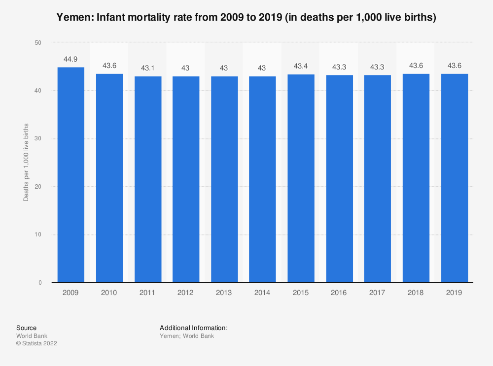 Statistic: Yemen: Infant mortality rate from 2007 to 2017 (in deaths per 1,000 live births) | Statista