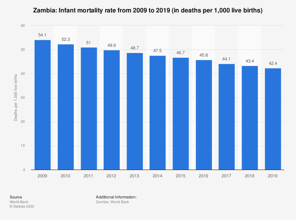 Statistic: Zambia: Infant mortality rate from 2007 to 2017 (in deaths per 1,000 live births) | Statista