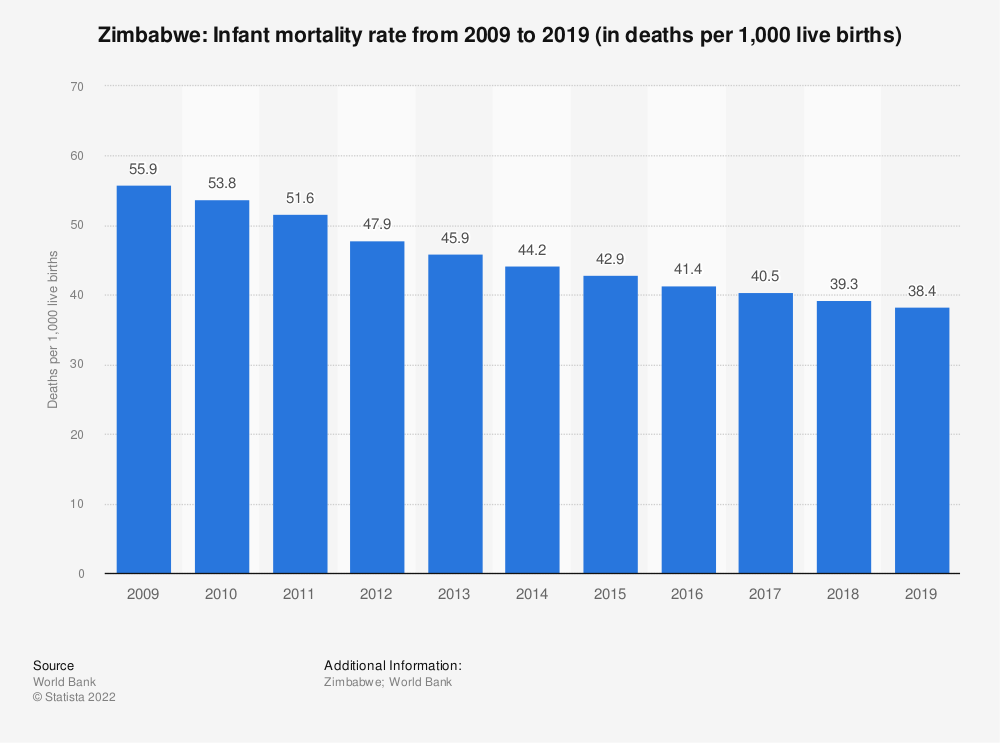 Statistic: Zimbabwe: Infant mortality rate from 2007 to 2017 (in deaths per 1,000 live births) | Statista