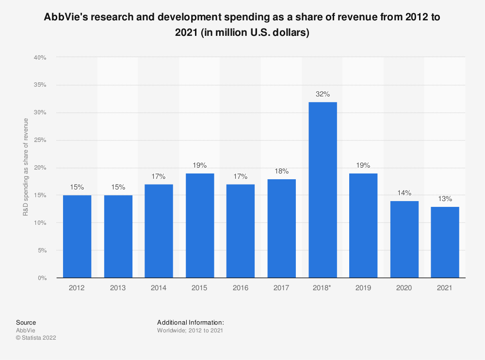 Statistic: AbbVie's research and development spending as a share of revenue from 2012 to 2020 (in million U.S. dollars) | Statista