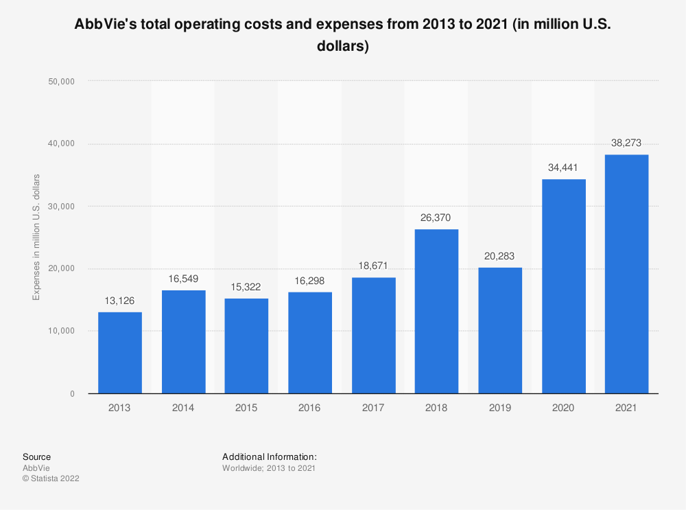 Statistic: AbbVie's total operating costs and expenses from 2013 to 2020 (in million U.S. dollars) | Statista