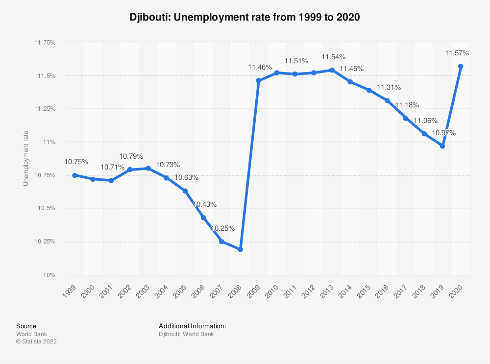 Statistic: Djibouti: Unemployment rate from 1999 to 2019 | Statista