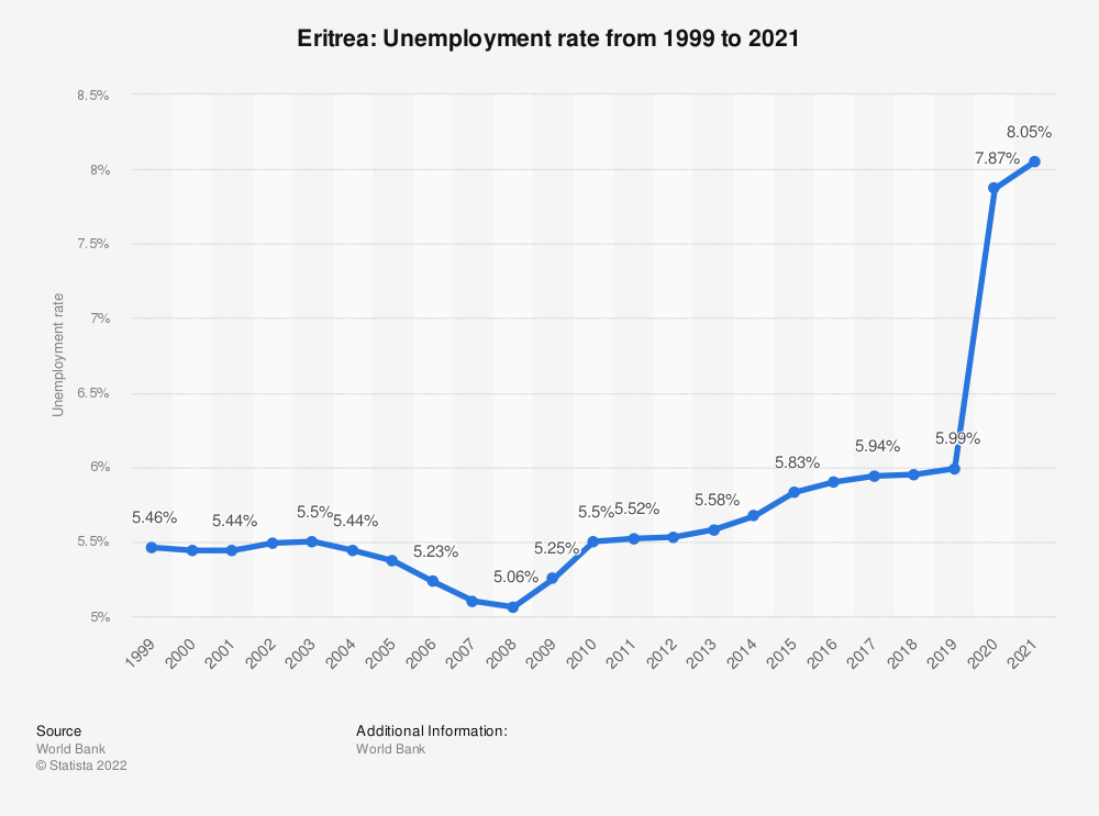 Statistic: Eritrea: Unemployment rate from 1998 to 2018 | Statista