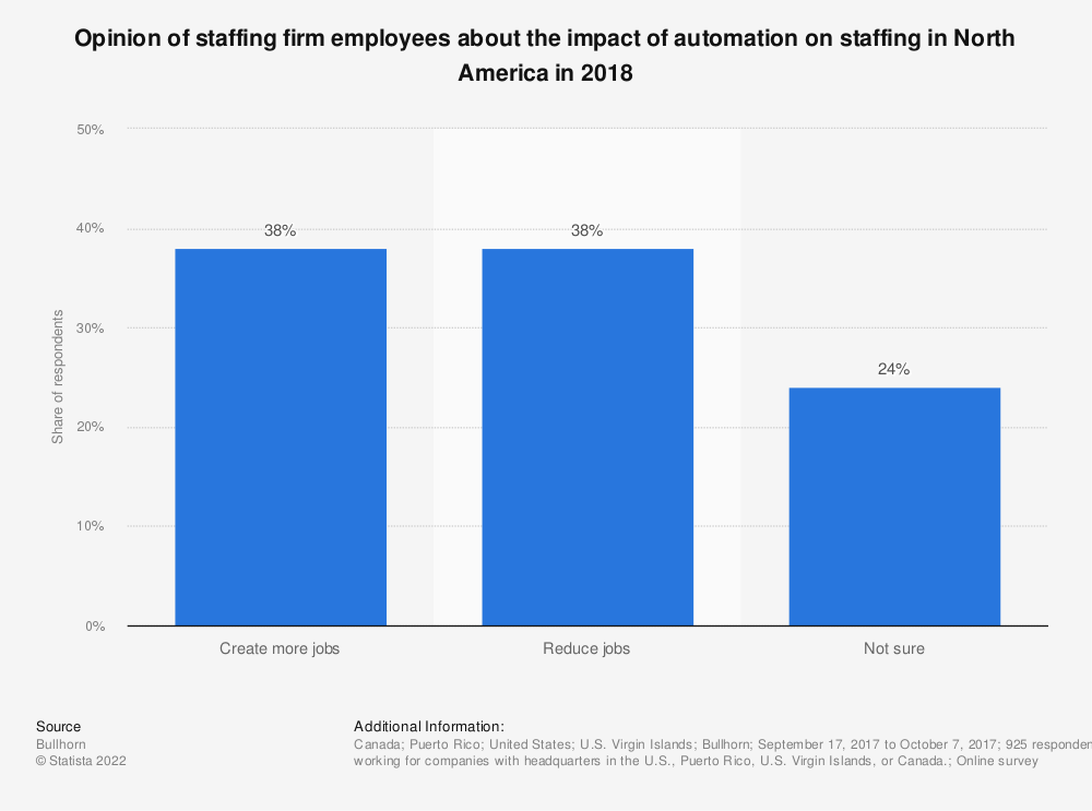 Statistic: Opinion of staffing firm employees about the impact of automation on staffing in North America in 2018 | Statista