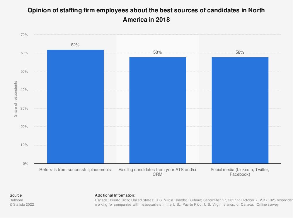 Statistic: Opinion of staffing firm employees about the best sources of candidates in North America in 2018 | Statista