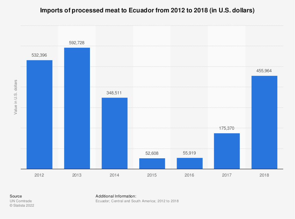 Statistic: Imports of processed meat to Ecuador from 2012 to 2018 (in U.S. dollars) | Statista