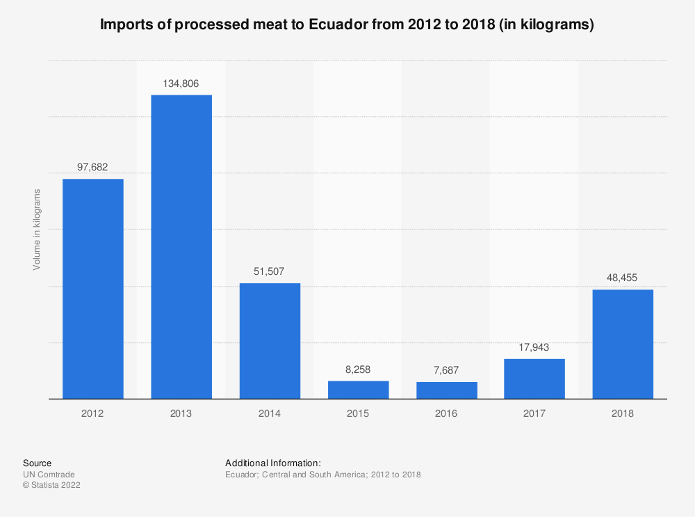 Statistic: Imports of processed meat to Ecuador from 2012 to 2018 (in kilograms) | Statista