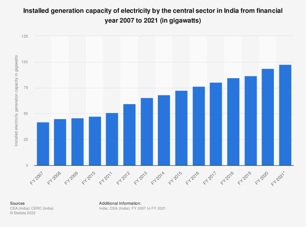 Statistic: Installed generation capacity of electricity by the central sector across India from FY 2007 to FY 2019 (in gigawatts)* | Statista