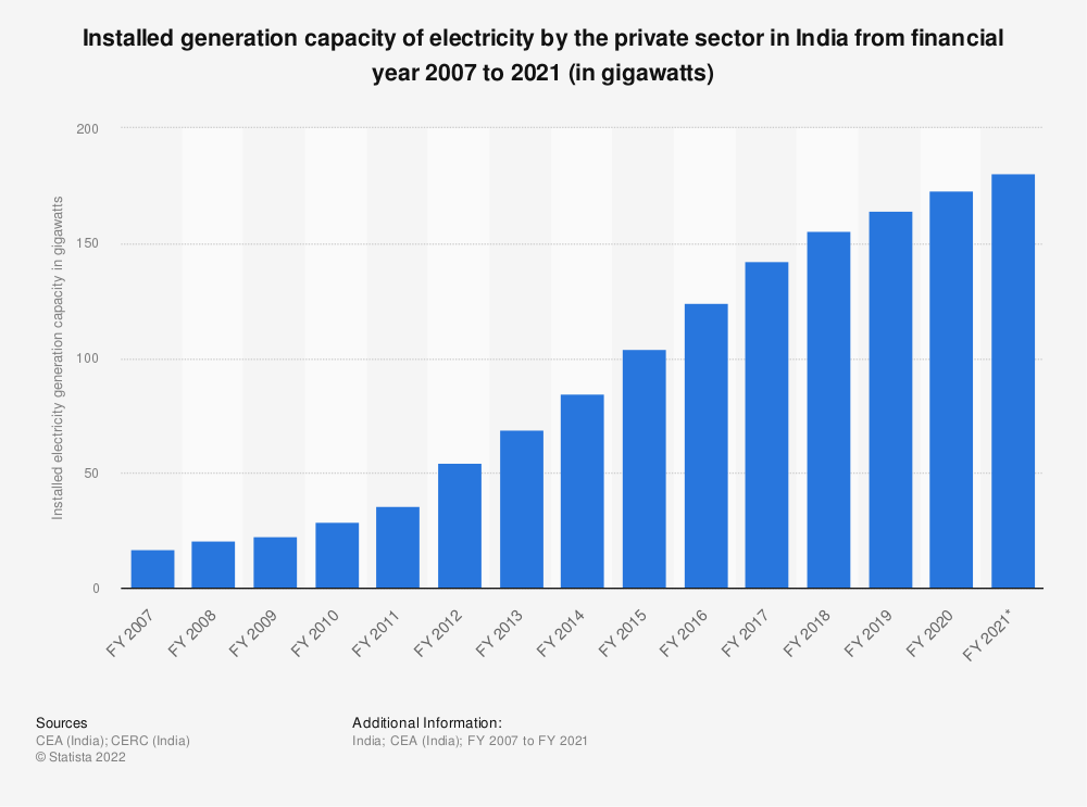 Statistic: Installed generation capacity of electricity by the private sector across India from FY 2007 to FY 2019 (in gigawatts)   Statista