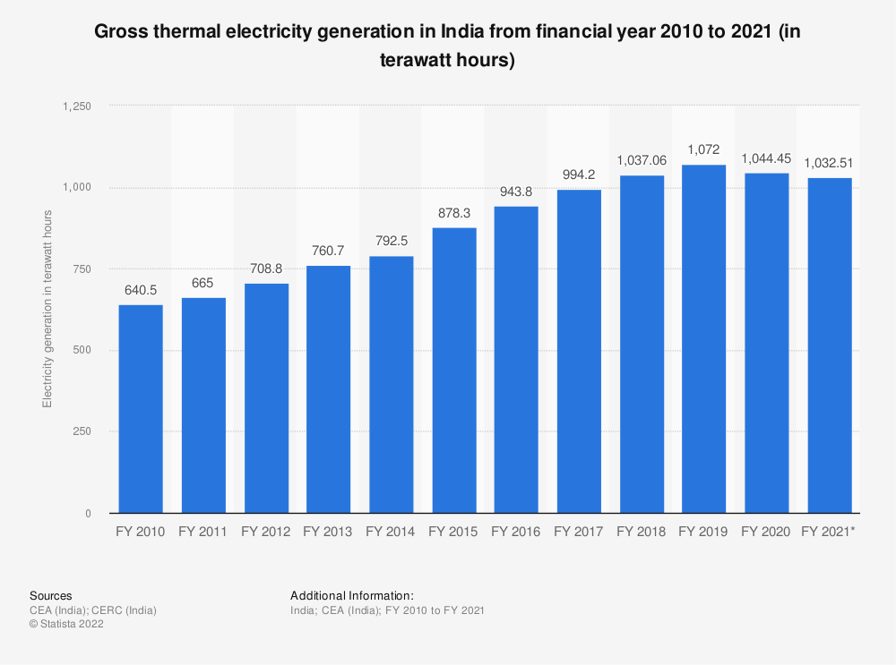 Statistic: Gross thermal electricity generation across India from financial year 2010 to 2019 (in billion kilowatt hours) | Statista
