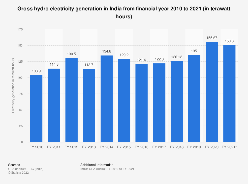 Statistic: Gross hydro electricity generation across India from financial year 2010 to 2020 (in billion kilowatt hours) | Statista
