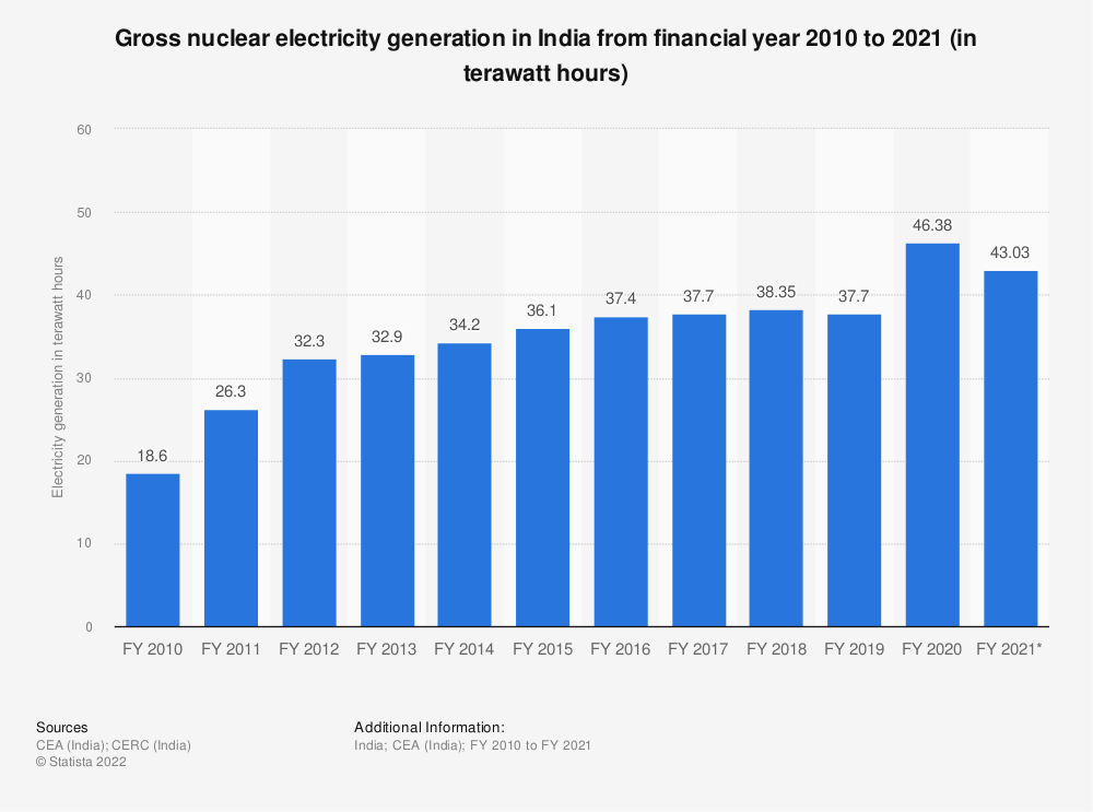 Statistic: Gross nuclear electricity generation across India from financial year 2010 to 2020 (in billion kilowatt hours)   Statista