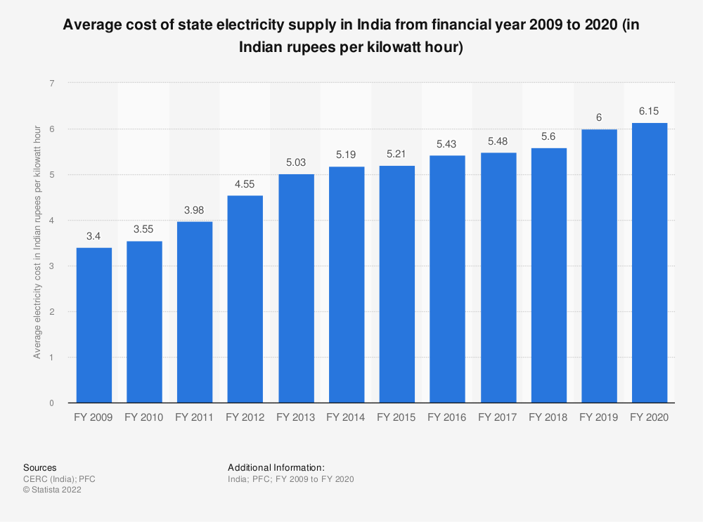 Statistic: Average cost of state electricity supply across India from financial year 2009 to 2019 (in Indian rupees per kilowatt hour) | Statista