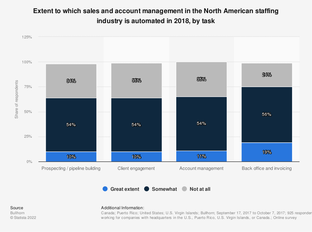 Statistic: Extent to which sales and account management in the North American staffing industry is automated in 2018, by task | Statista
