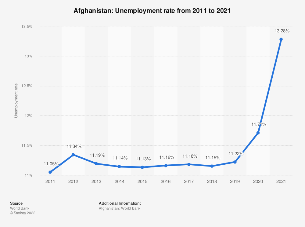 Statistic: Afghanistan: Unemployment rate from 2010 to 2020 | Statista