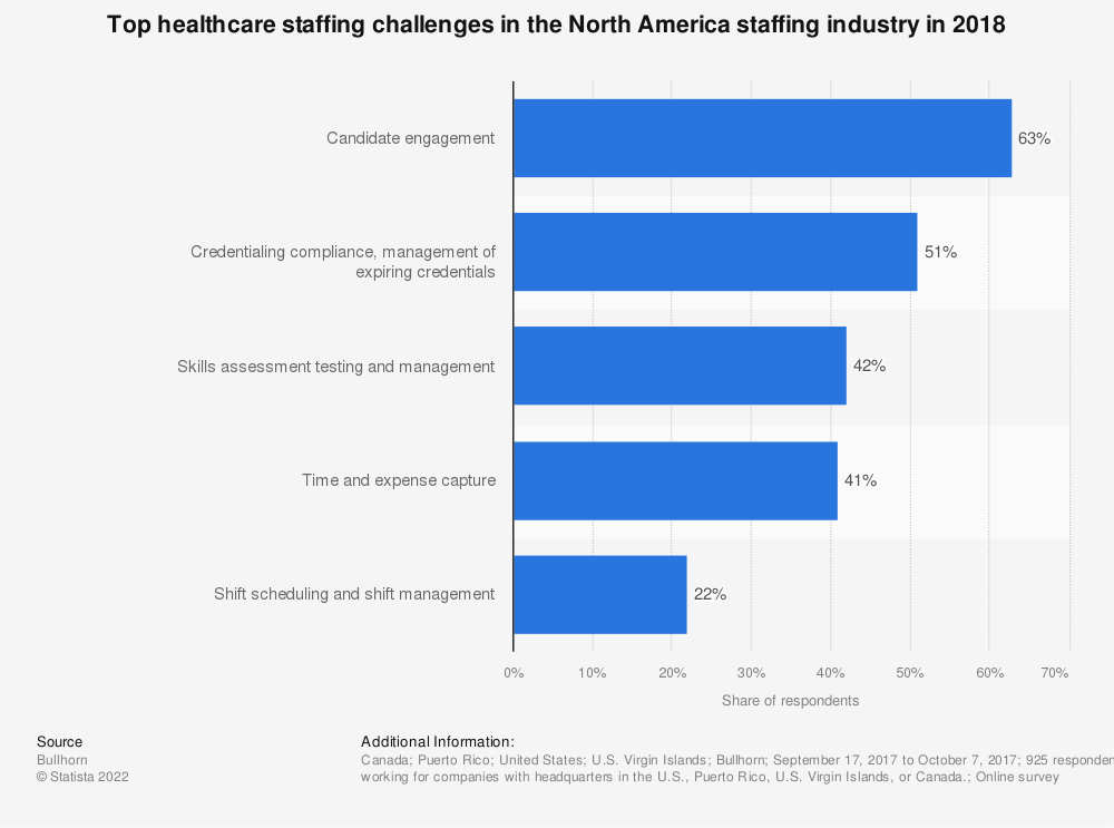 Statistic: Top healthcare staffing challenges in the North America staffing industry in 2018 | Statista