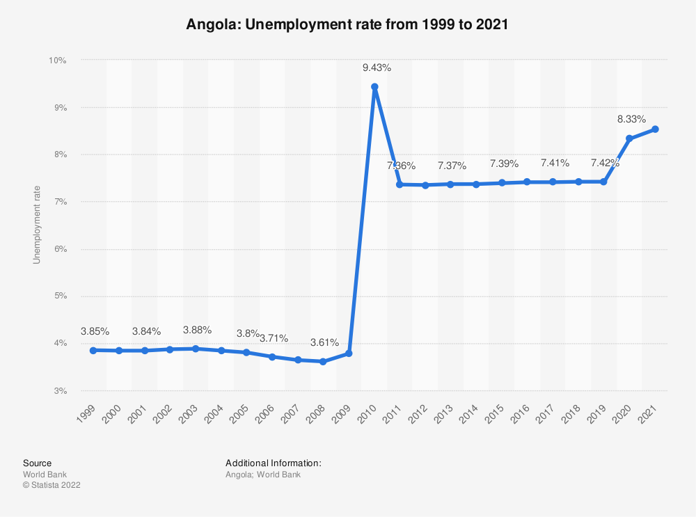 Statistic: Angola: Unemployment rate from 1999 to 2019 | Statista