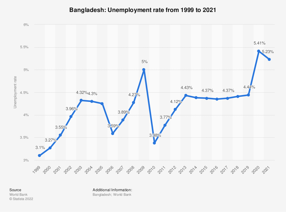 Statistic: Bangladesh: Unemployment rate from 2008 to 2018 | Statista