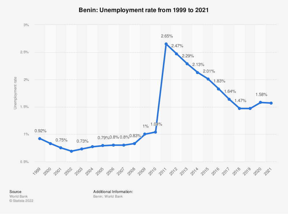 Statistic: Benin: Unemployment rate from 1998 to 2018 | Statista