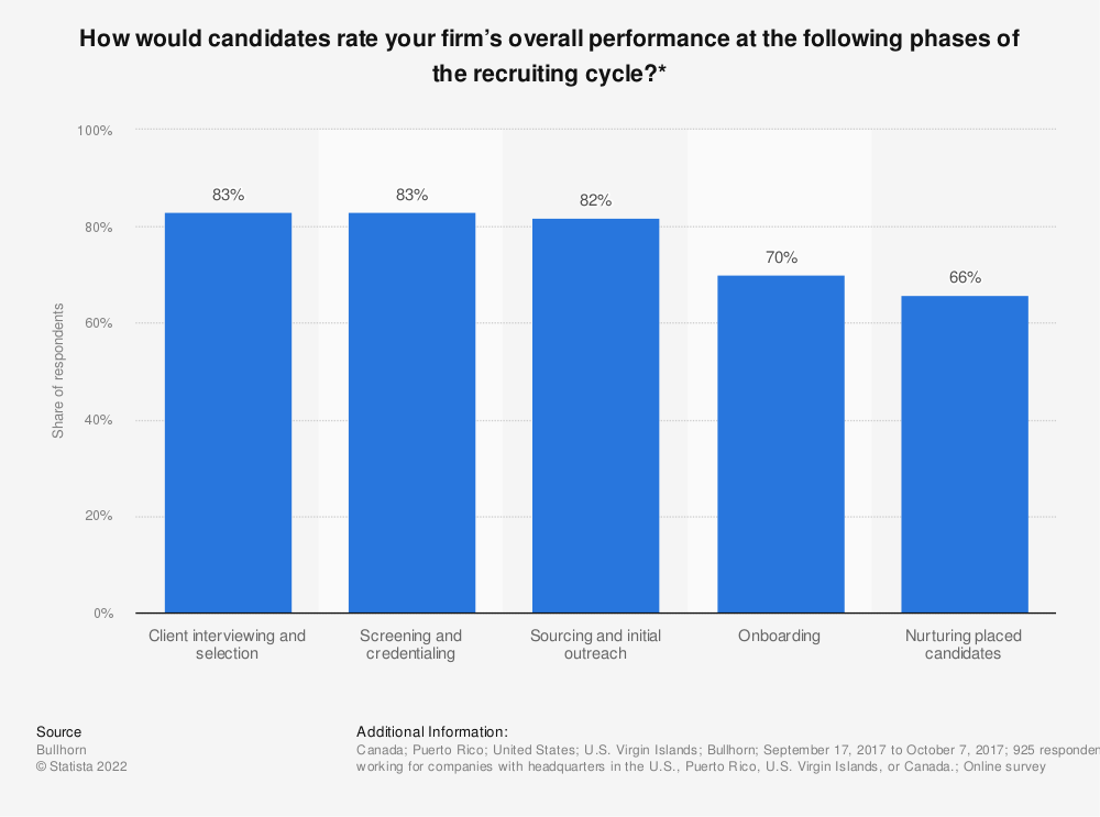 Statistic: How would candidates rate your firm's overall performance at the following phases of the recruiting cycle?* | Statista