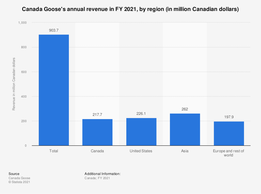 Statistic: Canada Goose's annual revenue in FY 2020, by region (in million Canadian dollars)   Statista