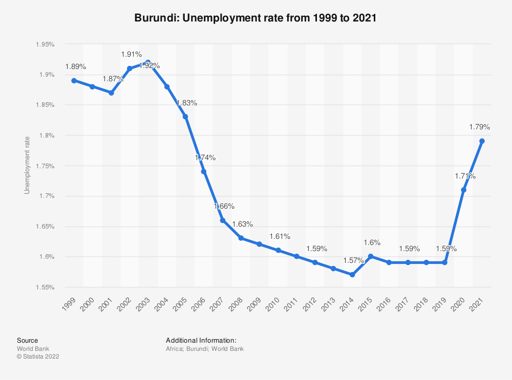 Statistic: Burundi: Unemployment rate from 1999 to 2020 | Statista