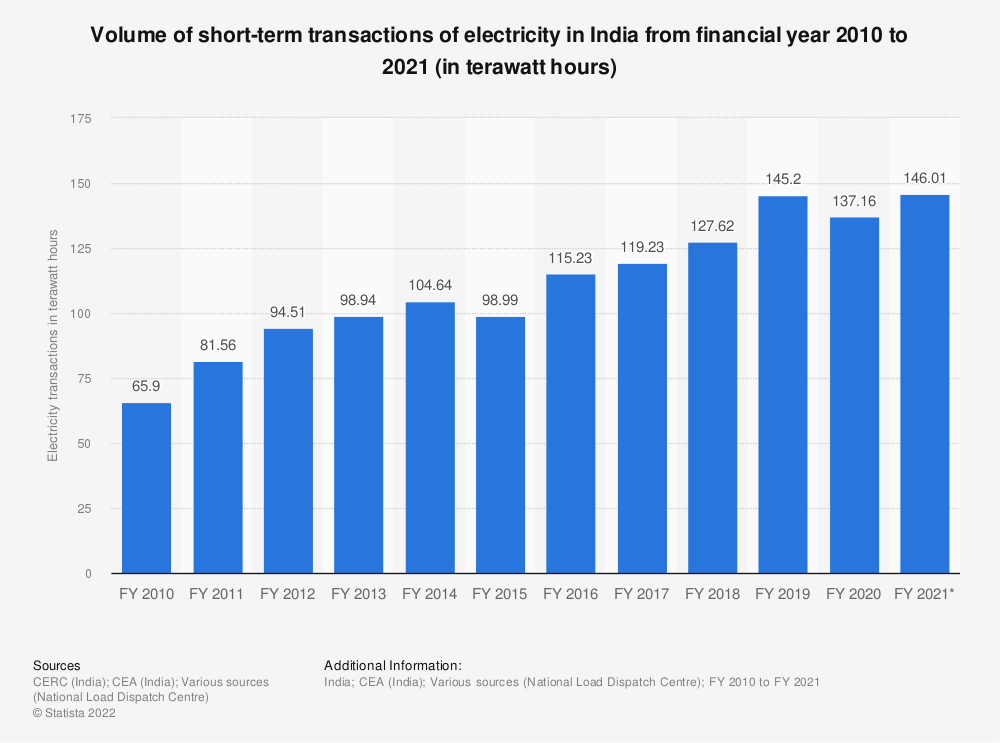 Statistic: Volume of short-term transactions of electricity across India from financial year 2010 to 2020 (in billion kilowatt hours) | Statista