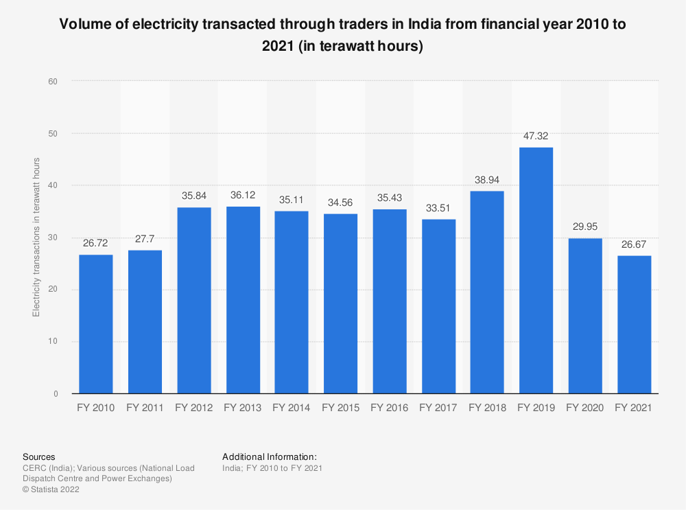 Statistic: Volume of electricity transacted through traders across India from financial year 2009 to 2020 (in billion kilowatt hours) | Statista