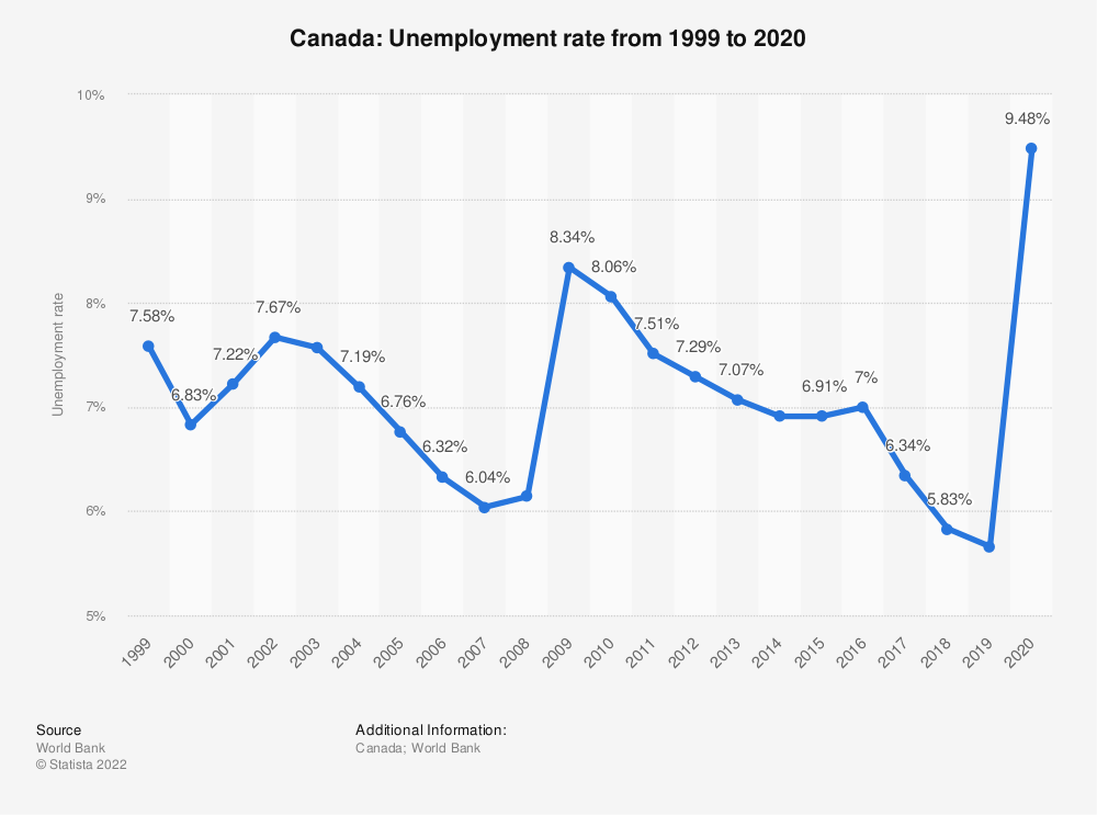Statistic: Canada: Unemployment rate from 2007 to 2017 | Statista