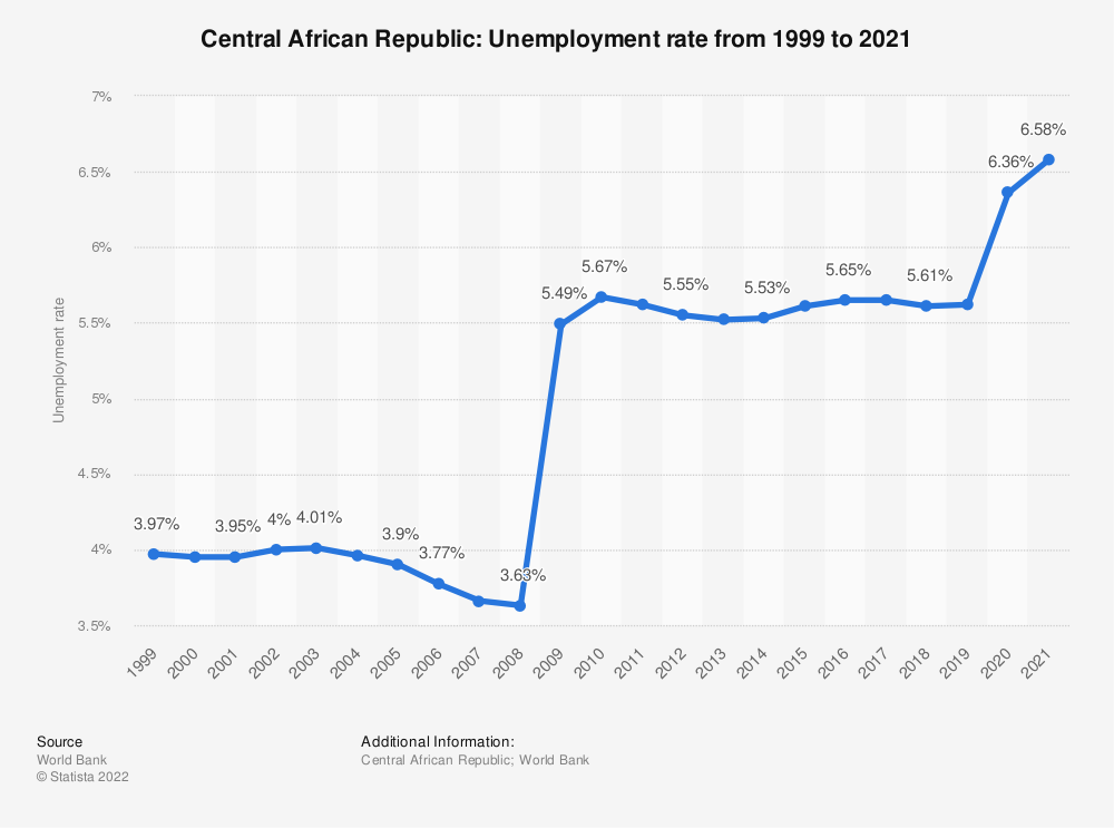 Statistic: Central African Republic: Unemployment rate from 1999 to 2019 | Statista