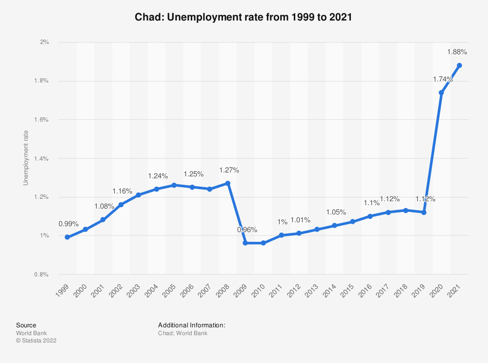 Statistic: Chad: Unemployment rate from 1999 to 2019 | Statista