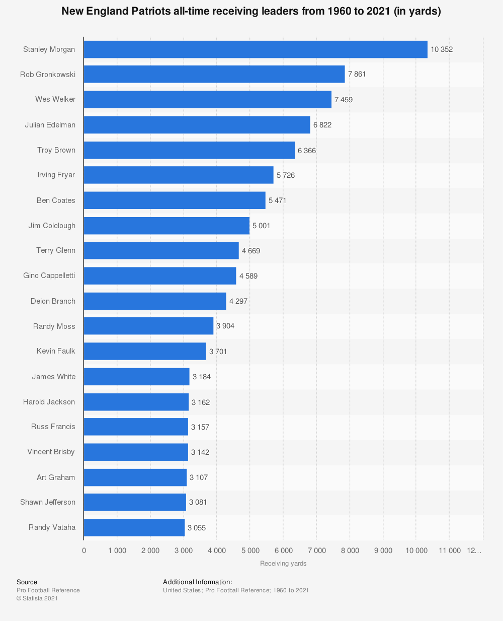 Statistic: New England Patriots all-time receiving leaders from 1960 to 2019 (in yards) | Statista