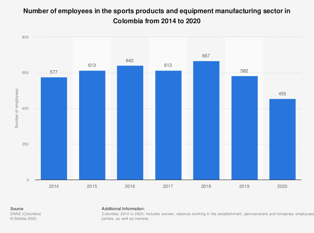 Statistic: Number of employees in the sports products and equipment manufacturing sector in Colombia from 2014 to 2019 | Statista