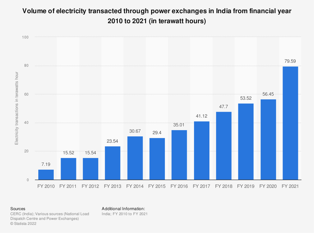 Statistic: Volume of electricity transacted through power exchanges across India from financial year 2010 to 2020 (in billion kilowatt hours) | Statista