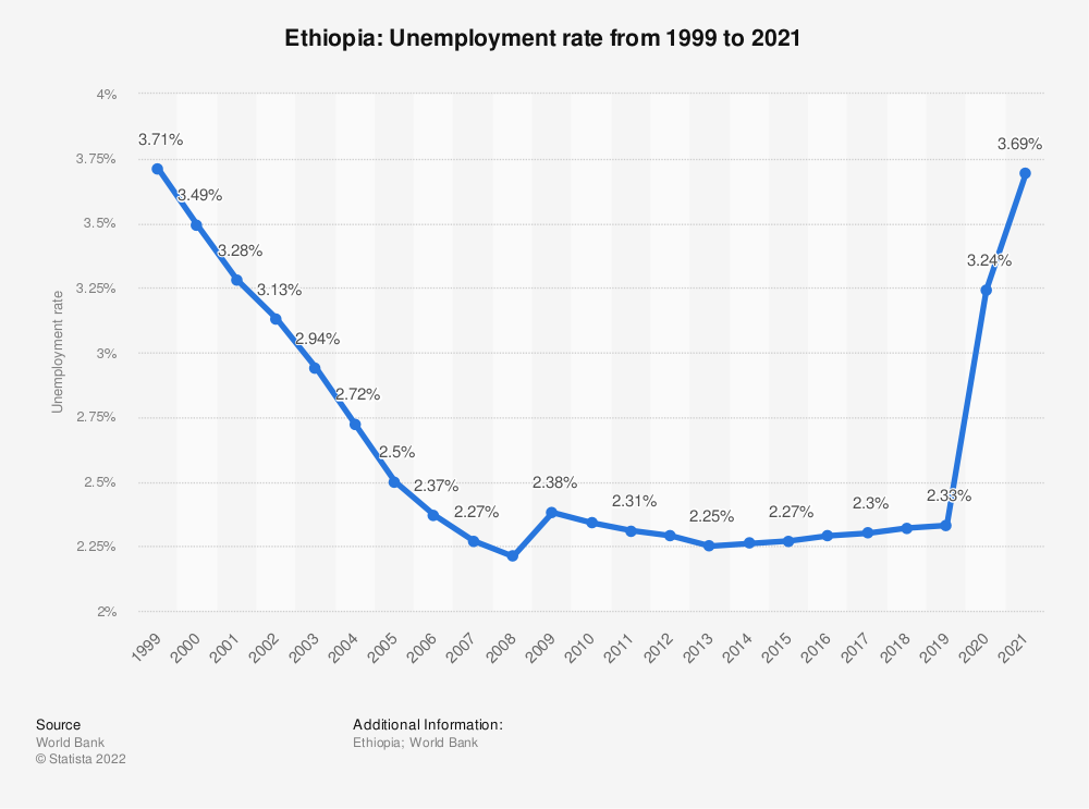 Statistic: Ethiopia: Unemployment rate from 2007 to 2017 | Statista