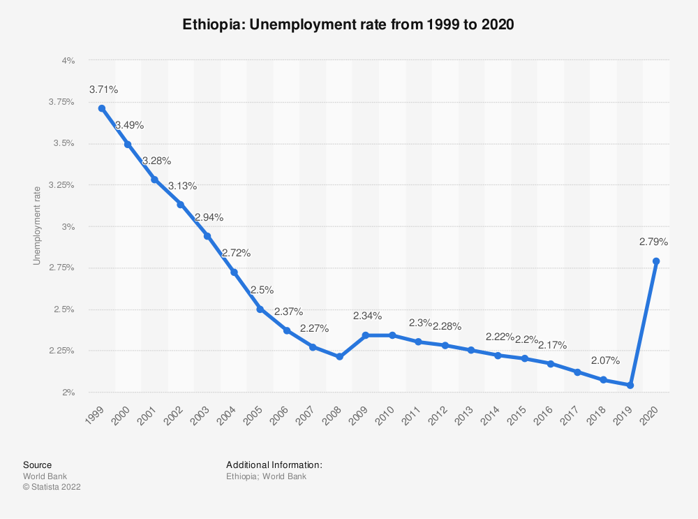 Statistic: Ethiopia: Unemployment rate from 1999 to 2019 | Statista