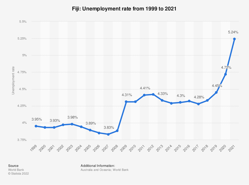 Statistic: Fiji: Unemployment rate from 2007 to 2017 | Statista