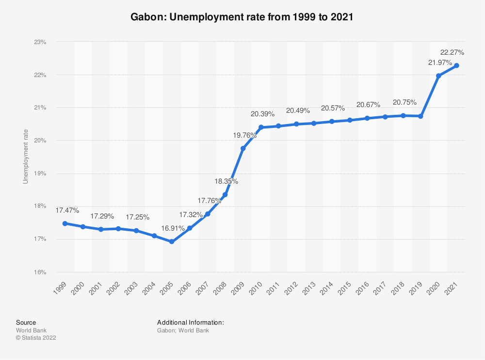 Statistic: Gabon: Unemployment rate from 1998 to 2018 | Statista