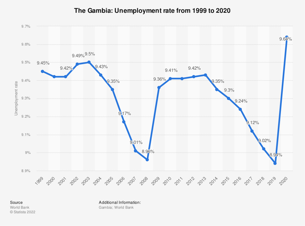 Statistic: The Gambia: Unemployment rate from 2008 to 2018 | Statista